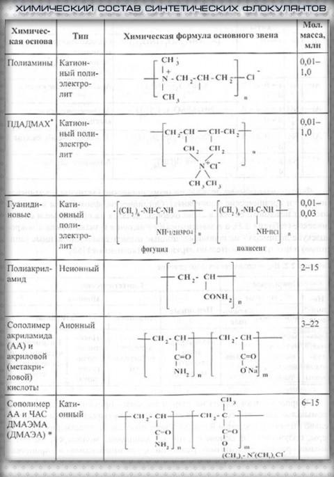 himicheskii sostav sinteticheskih flokylantov