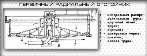 radialnii -pervichnye-otstojjniki