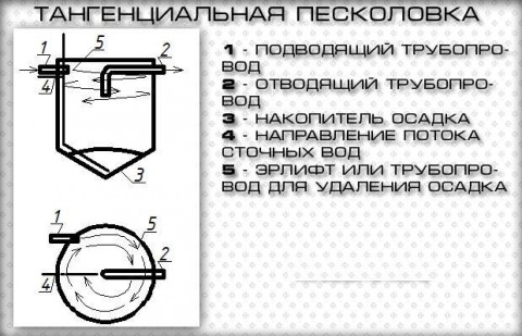tangencialnyya peskolovka