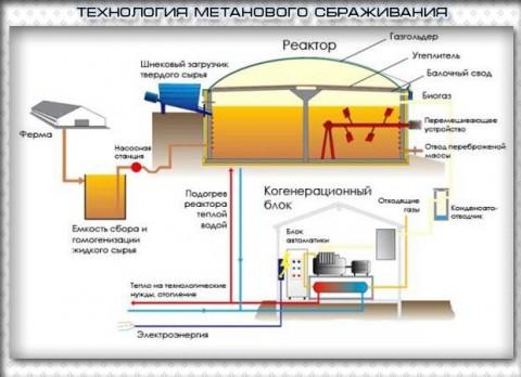 tehnologia metanovogo sbrashivania