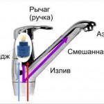 Ремонт и устройство смесителя и крана-вентиля