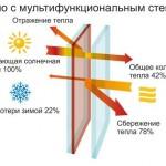 teploprovodnost-steklopaketov