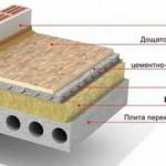 звукоизоляция потолков схема