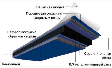 dibond состав панелей