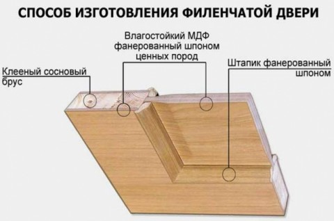 филенчатые двери схема