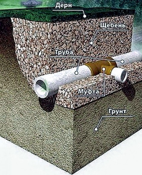 дренажная система из труб