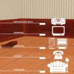 Укладка плинтуса с кабель-канавкой