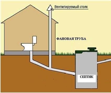 Вентиляция частного дома из канализационных труб своими руками