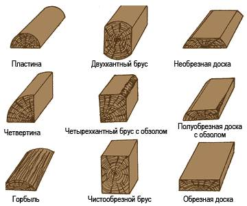 Классификация лесоматериалов и пиломатериалов