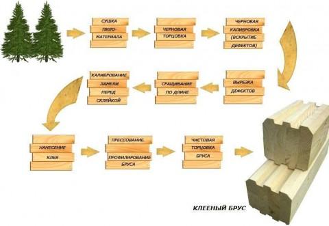 разновидность бруса клеенный брус