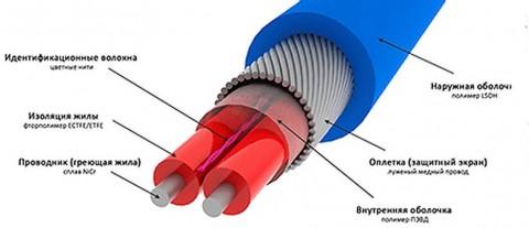 резистивный кабель