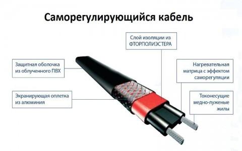 samoreguliruyochiisya kabel ystroistvo