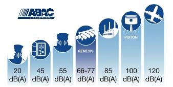 Abac Genesis уровень шума дб